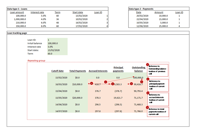 Reapting group_Loan tracking