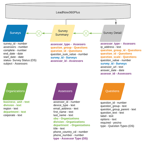 LeadNow360Plus Workflows - Data Tables