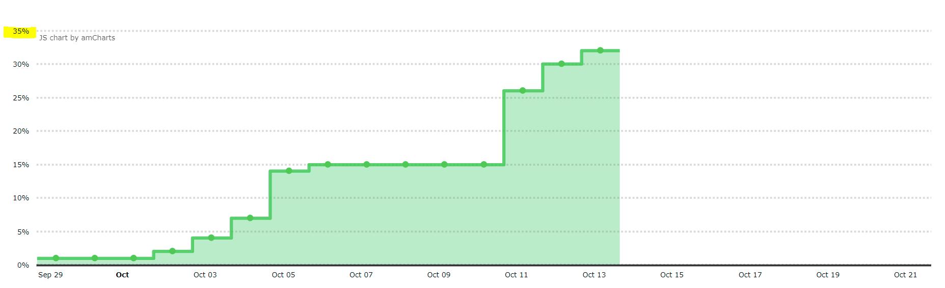 amCharts plugin [Premium now Live] - Showcase - Bubble Forum