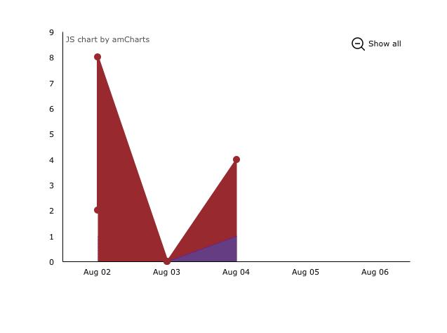 Amcharts incorrect plot - Plugins - Bubble Forum