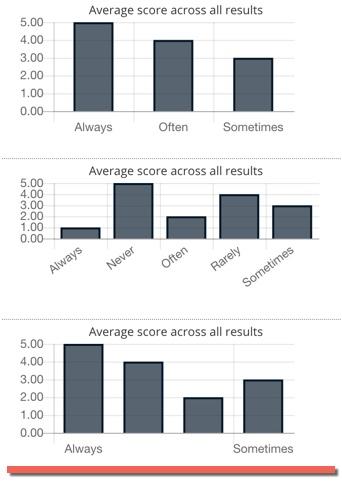Chart Tools Plugin - Showcase - Bubble Forum